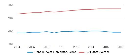 This chart display the percentage of Hispanic students in Irene B. West Elementary School and the percentage of Hispanic public school students in California by year, with the latest 2017-18 school year data.