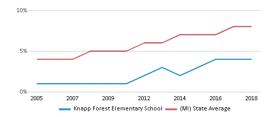This chart display the percentage of Hispanic students in Knapp Forest Elementary School and the percentage of Hispanic public school students in Michigan by year, with the latest 2017-18 school year data.