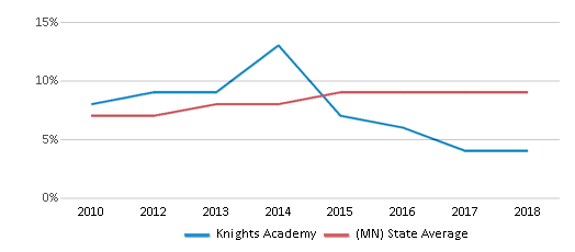 This chart display the percentage of Hispanic students in Knights Academy and the percentage of Hispanic public school students in Minnesota by year, with the latest 2017-18 school year data.