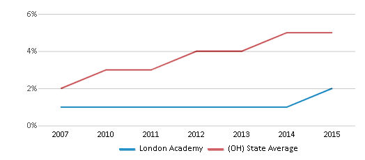 This chart display the percentage of Hispanic students in London Academy and the percentage of Hispanic public school students in Ohio by year, with the latest 2014-15 school year data.