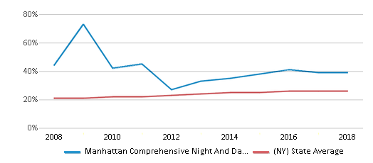 This chart display the percentage of Hispanic students in Manhattan Comprehensive Night And Day High School and the percentage of Hispanic public school students in New York by year, with the latest 2017-18 school year data.