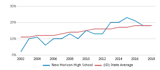 This chart display the percentage of Hispanic students in New Horizon High School and the percentage of Hispanic public school students in Idaho by year, with the latest 2017-18 school year data.