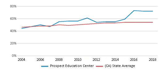 This chart display the percentage of Hispanic students in Prospect Education Center and the percentage of Hispanic public school students in California by year, with the latest 2017-18 school year data.