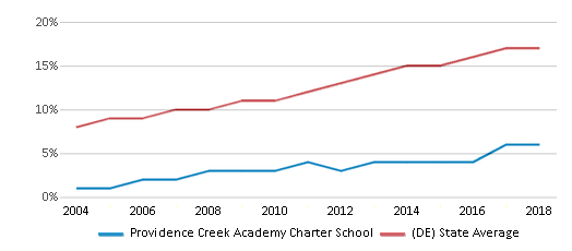 This chart display the percentage of Hispanic students in Providence Creek Academy Charter School and the percentage of Hispanic public school students in Delaware by year, with the latest 2017-18 school year data.