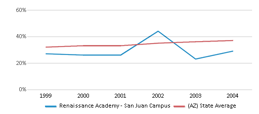 This chart display the percentage of Hispanic students in Renaissance Academy - San Juan Campus and the percentage of Hispanic public school students in Arizona by year, with the latest 2003-04 school year data.