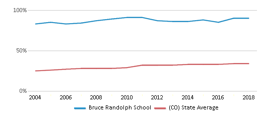 This chart display the percentage of Hispanic students in Bruce Randolph School and the percentage of Hispanic public school students in Colorado by year, with the latest 2017-18 school year data.
