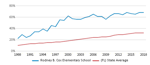 This chart display the percentage of Hispanic students in Rodney B. Cox Elementary School and the percentage of Hispanic public school students in Florida by year, with the latest 2017-18 school year data.
