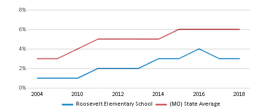 This chart display the percentage of Hispanic students in Roosevelt Elementary School and the percentage of Hispanic public school students in Missouri by year, with the latest 2017-18 school year data.