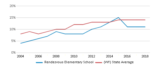 This chart display the percentage of Hispanic students in Rendezvous Elementary School and the percentage of Hispanic public school students in Wyoming by year, with the latest 2017-18 school year data.