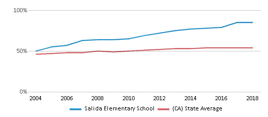 This chart display the percentage of Hispanic students in Salida Elementary School and the percentage of Hispanic public school students in California by year, with the latest 2017-18 school year data.