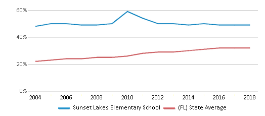 This chart display the percentage of Hispanic students in Sunset Lakes Elementary School and the percentage of Hispanic public school students in Florida by year, with the latest 2017-18 school year data.