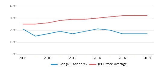 This chart display the percentage of Hispanic students in Seagull Academy and the percentage of Hispanic public school students in Florida by year, with the latest 2017-18 school year data.