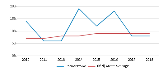 This chart display the percentage of Hispanic students in Cornerstone and the percentage of Hispanic public school students in Minnesota by year, with the latest 2017-18 school year data.