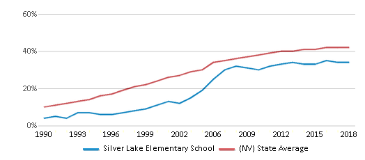 This chart display the percentage of Hispanic students in Silver Lake Elementary School and the percentage of Hispanic public school students in Nevada by year, with the latest 2017-18 school year data.