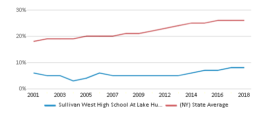 This chart display the percentage of Hispanic students in Sullivan West High School At Lake Huntington and the percentage of Hispanic public school students in New York by year, with the latest 2017-18 school year data.