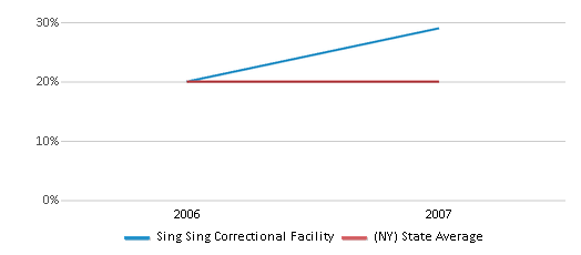 This chart display the percentage of Hispanic students in Sing Sing Correctional Facility and the percentage of Hispanic public school students in New York by year, with the latest 2006-07 school year data.