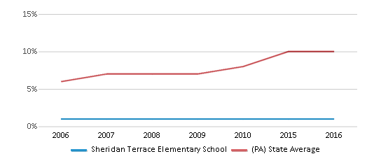 This chart display the percentage of Hispanic students in Sheridan Terrace Elementary School and the percentage of Hispanic public school students in Pennsylvania by year, with the latest 2015-16 school year data.