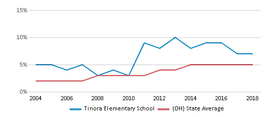 This chart display the percentage of Hispanic students in Tinora Elementary School and the percentage of Hispanic public school students in Ohio by year, with the latest 2017-18 school year data.