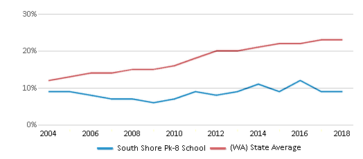 This chart display the percentage of Hispanic students in South Shore Pk-8 School and the percentage of Hispanic public school students in Washington by year, with the latest 2017-18 school year data.