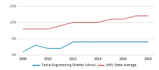 This chart display the percentage of Hispanic students in Tesla Engineering Charter School and the percentage of Hispanic public school students in Wisconsin by year, with the latest 2017-18 school year data.