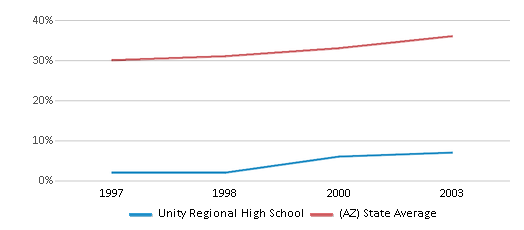 This chart display the percentage of Hispanic students in Unity Regional High School and the percentage of Hispanic public school students in Arizona by year, with the latest 2002-03 school year data.