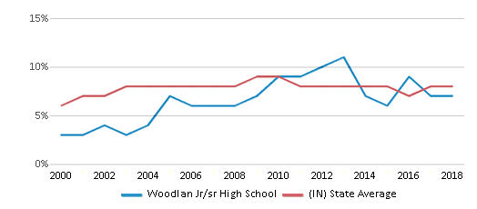 This chart display the percentage of students who is eligible for reduced lunch in Woodlan Jr/sr High School and the percentage of public school students who is eligible for reduced lunch in Indiana by year, with the latest 2017-18 school year data.