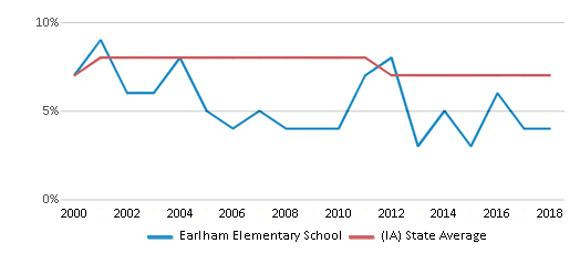 This chart display the percentage of students who is eligible for reduced lunch in Earlham Elementary School and the percentage of public school students who is eligible for reduced lunch in Iowa by year, with the latest 2017-18 school year data.