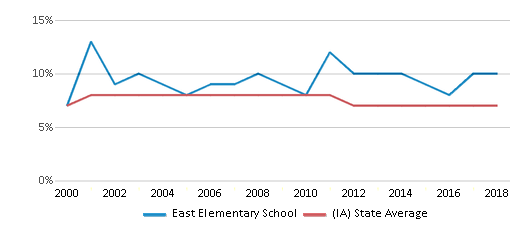 This chart display the percentage of students who is eligible for reduced lunch in East Elementary School and the percentage of public school students who is eligible for reduced lunch in Iowa by year, with the latest 2017-18 school year data.
