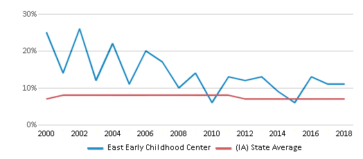 This chart display the percentage of students who is eligible for reduced lunch in East Early Childhood Center and the percentage of public school students who is eligible for reduced lunch in Iowa by year, with the latest 2017-18 school year data.