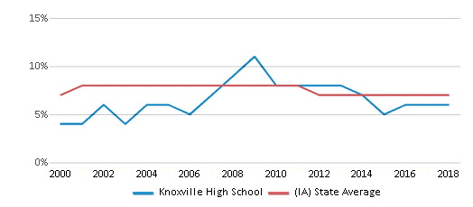 This chart display the percentage of students who is eligible for reduced lunch in Knoxville High School and the percentage of public school students who is eligible for reduced lunch in Iowa by year, with the latest 2017-18 school year data.