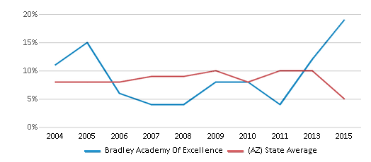 This chart display the percentage of students who is eligible for reduced lunch in Bradley Academy Of Excellence and the percentage of public school students who is eligible for reduced lunch in Arizona by year, with the latest 2014-15 school year data.