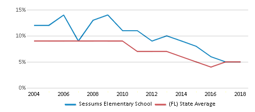 This chart display the percentage of students who is eligible for reduced lunch in Sessums Elementary School and the percentage of public school students who is eligible for reduced lunch in Florida by year, with the latest 2017-18 school year data.