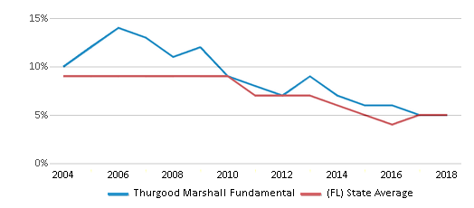 This chart display the percentage of students who is eligible for reduced lunch in Thurgood Marshall Fundamental and the percentage of public school students who is eligible for reduced lunch in Florida by year, with the latest 2017-18 school year data.