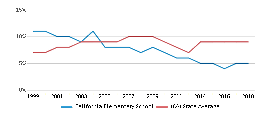 This chart display the percentage of students who is eligible for reduced lunch in California Elementary School and the percentage of public school students who is eligible for reduced lunch in California by year, with the latest 2017-18 school year data.