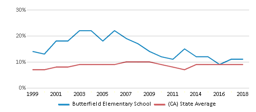 This chart display the percentage of students who is eligible for reduced lunch in Butterfield Elementary School and the percentage of public school students who is eligible for reduced lunch in California by year, with the latest 2017-18 school year data.