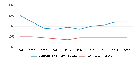 This chart display the percentage of students who is eligible for reduced lunch in California Military Institute and the percentage of public school students who is eligible for reduced lunch in California by year, with the latest 2017-18 school year data.
