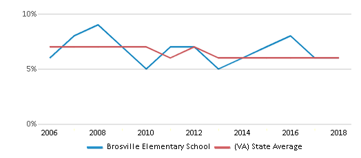 This chart display the percentage of students who is eligible for reduced lunch in Brosville Elementary School and the percentage of public school students who is eligible for reduced lunch in Virginia by year, with the latest 2017-18 school year data.