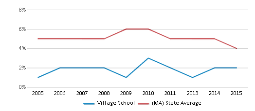 This chart display the percentage of students who is eligible for reduced lunch in Village School and the percentage of public school students who is eligible for reduced lunch in Massachusetts by year, with the latest 2014-15 school year data.
