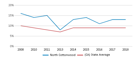 This chart display the percentage of students who is eligible for reduced lunch in North Cottonwood and the percentage of public school students who is eligible for reduced lunch in California by year, with the latest 2017-18 school year data.
