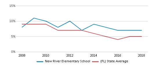 This chart display the percentage of students who is eligible for reduced lunch in New River Elementary School and the percentage of public school students who is eligible for reduced lunch in Florida by year, with the latest 2017-18 school year data.