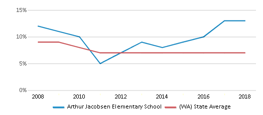 This chart display the percentage of students who is eligible for reduced lunch in Arthur Jacobsen Elementary School and the percentage of public school students who is eligible for reduced lunch in Washington by year, with the latest 2017-18 school year data.