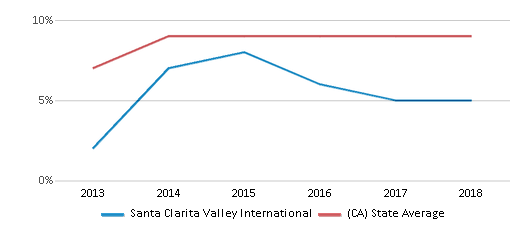This chart display the percentage of students who is eligible for reduced lunch in Santa Clarita Valley International and the percentage of public school students who is eligible for reduced lunch in California by year, with the latest 2017-18 school year data.