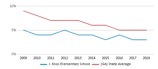 This chart display the percentage of students who is eligible for reduced lunch in J. Knox Elementary School and the percentage of public school students who is eligible for reduced lunch in Georgia by year, with the latest 2017-18 school year data.