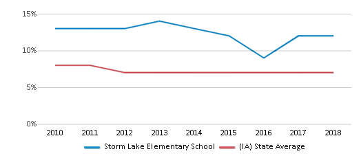 This chart display the percentage of students who is eligible for reduced lunch in Storm Lake Elementary School and the percentage of public school students who is eligible for reduced lunch in Iowa by year, with the latest 2017-18 school year data.