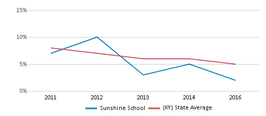 This chart display the percentage of students who is eligible for reduced lunch in Sunshine School and the percentage of public school students who is eligible for reduced lunch in Kentucky by year, with the latest 2015-16 school year data.