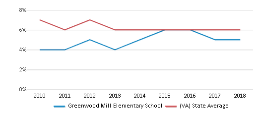 This chart display the percentage of students who is eligible for reduced lunch in Greenwood Mill Elementary School and the percentage of public school students who is eligible for reduced lunch in Virginia by year, with the latest 2017-18 school year data.
