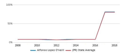 This chart display the percentage of students who is eligible for reduced lunch in Alfonso Lopez O'neill and the percentage of public school students who is eligible for reduced lunch in Puerto Rico by year, with the latest 2017-18 school year data.