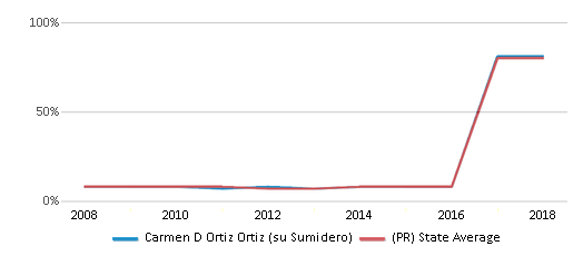 This chart display the percentage of students who is eligible for reduced lunch in Carmen D Ortiz Ortiz (su Sumidero) and the percentage of public school students who is eligible for reduced lunch in Puerto Rico by year, with the latest 2017-18 school year data.