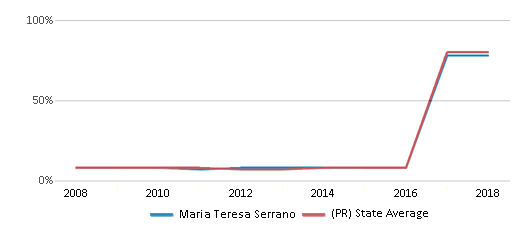 This chart display the percentage of students who is eligible for reduced lunch in Maria Teresa Serrano and the percentage of public school students who is eligible for reduced lunch in Puerto Rico by year, with the latest 2017-18 school year data.