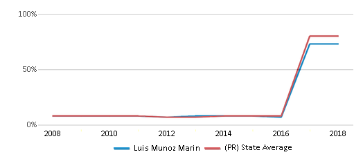 This chart display the percentage of students who is eligible for reduced lunch in Luis Munoz Marin and the percentage of public school students who is eligible for reduced lunch in Puerto Rico by year, with the latest 2017-18 school year data.